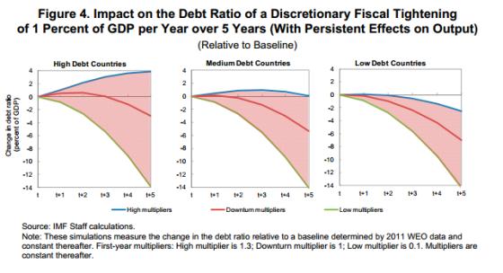 4bd919b440 Ma non solo: i due autori mettono in guardia rispetto alla reazione dei mercati  finanziari, i quali, vedendo crescere il debito pubblico, chiedono tassi di  ...